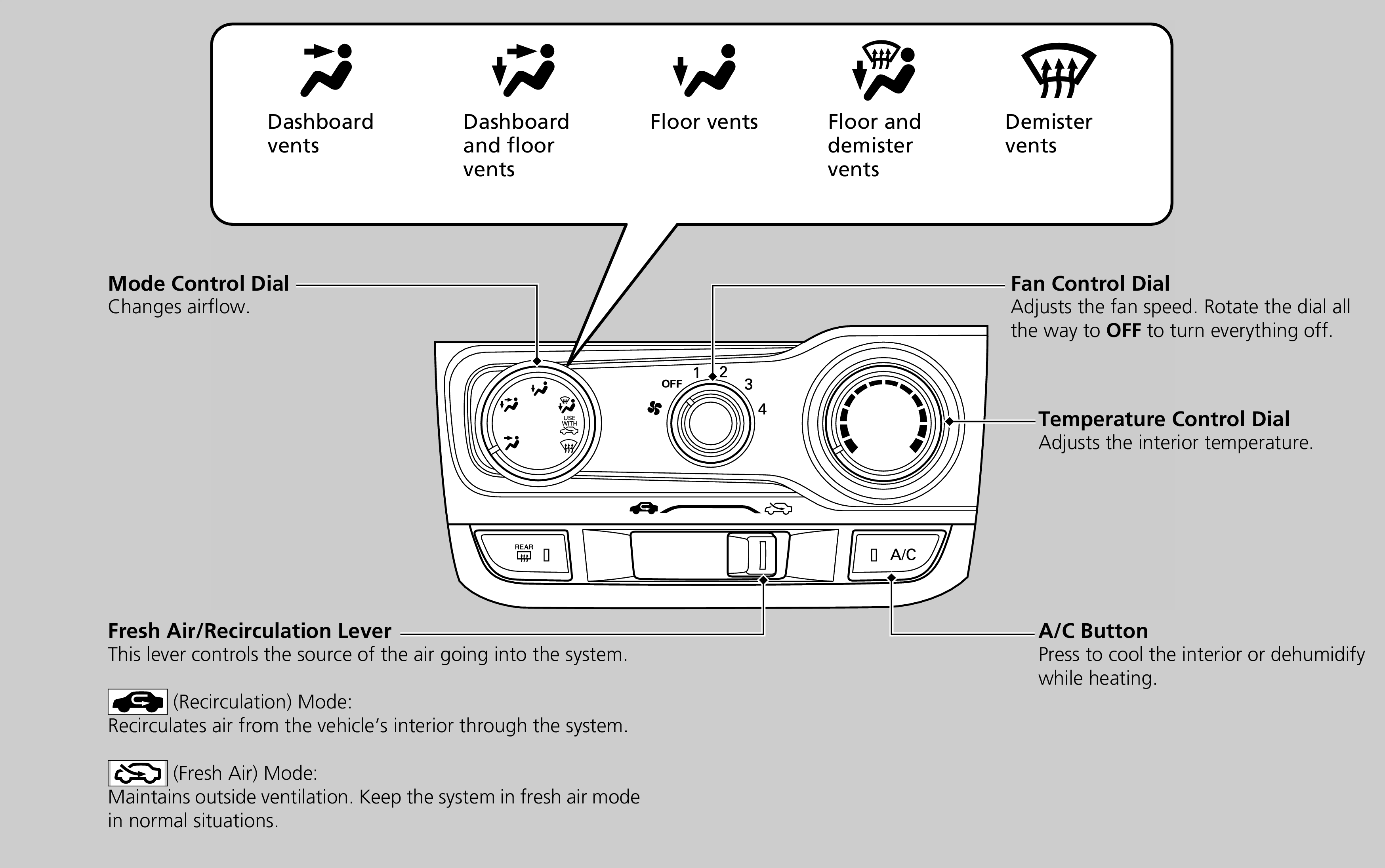 Automotive Ac Diagram Control Wiring 2002 Cadillac Deville A C Clutch Using Vents Heating And Jazz 2016 Honda Circuit