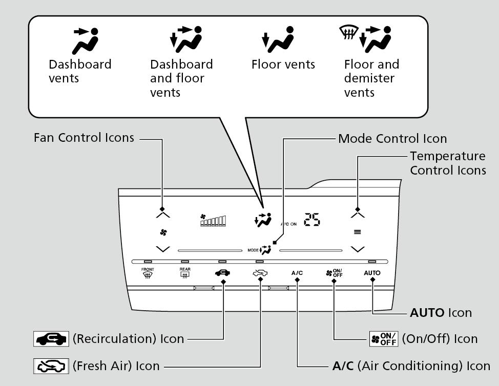 Using Automatic Climate Control   WR-V 2017   Honda